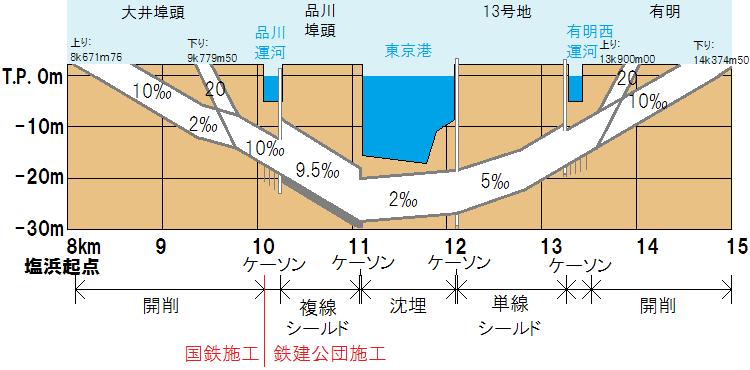 京葉線台場トンネルの断面図と各区間の工法