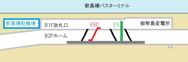 御幣島駅の断面図