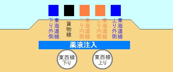 東海道線交差部分の薬液注入