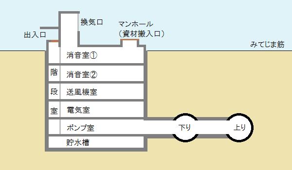 御幣島換気所の断面図