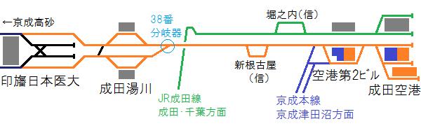 印旛日本医大~成田空港間の配線図