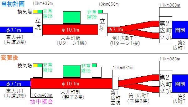 大井町駅のトンネルの構造(上が当初計画、下が変更後)