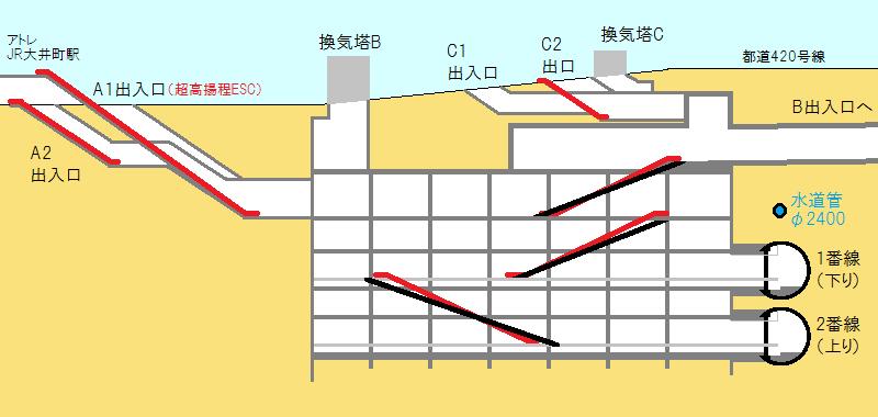 駅中央の開削部分の断面