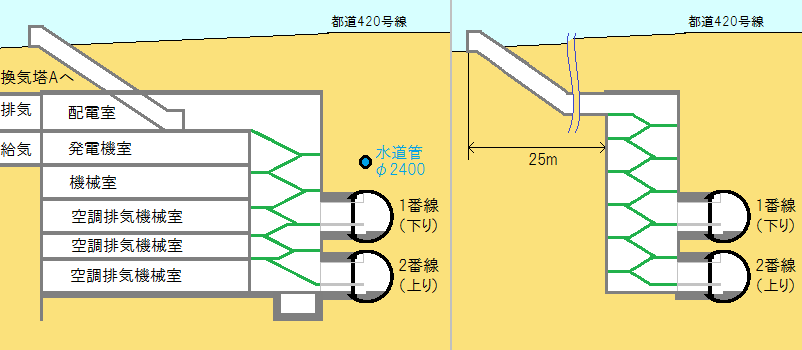 駅両端の開削部分。左が新木場側、右が大崎側。