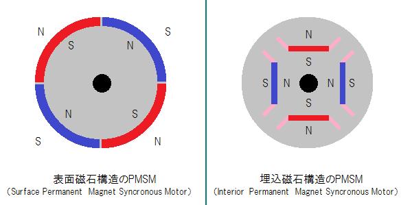 PMSMの回転子の断面構造。左が従来のSPMSM、右が16000系でも使用されているIPMSM。