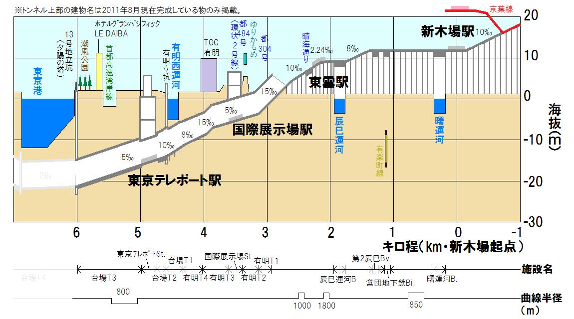 臨海副都心線新木場~13号地立坑間の断面図