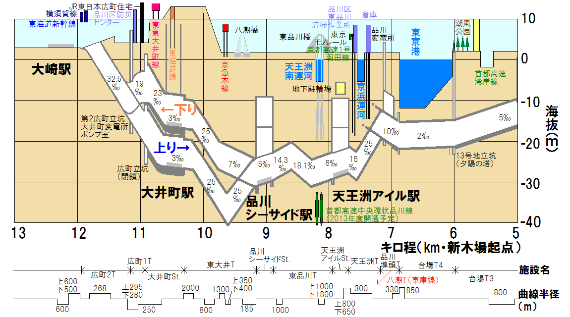 臨海副都心線第二期区間の断面図