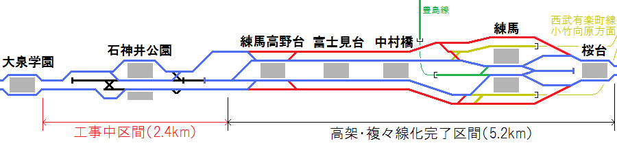 西武池袋線桜台~大泉学園間の現在の配線図