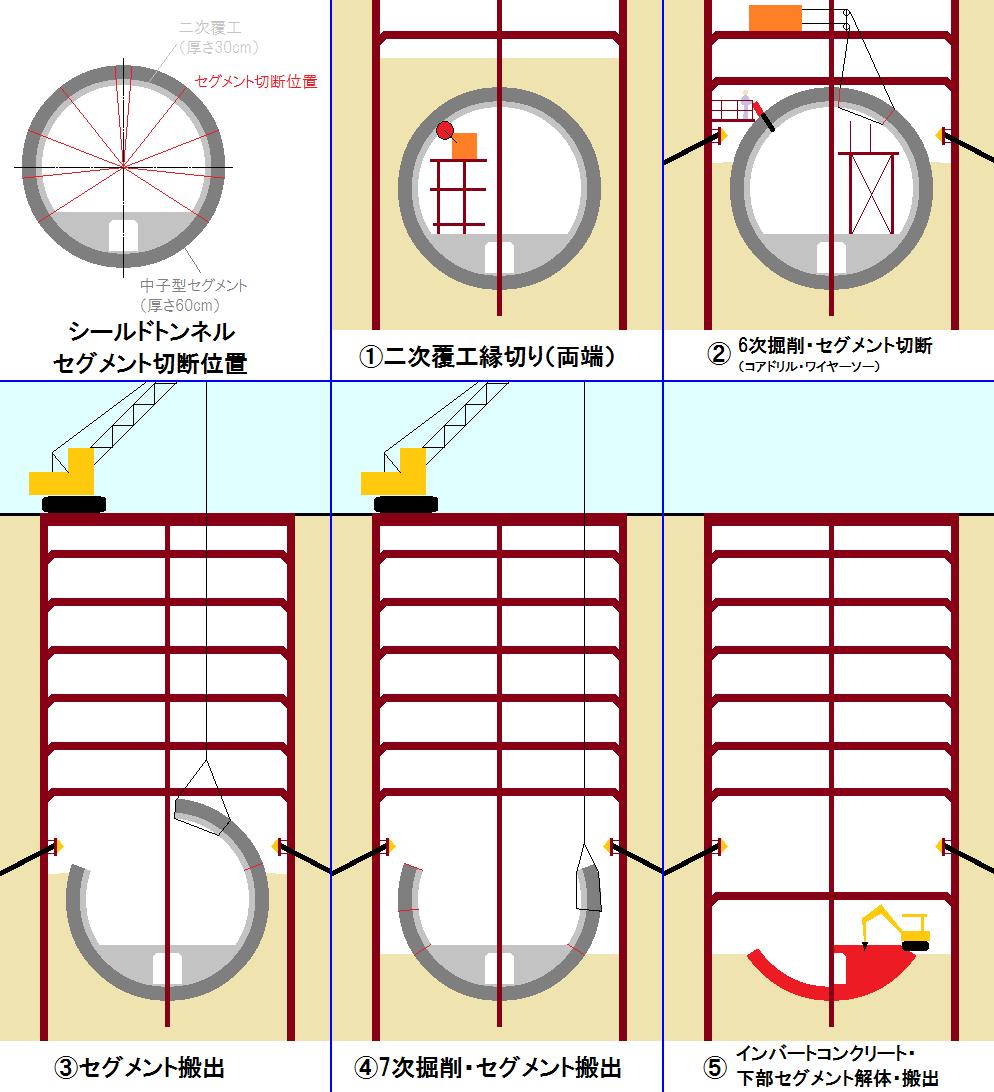 シールドトンネル解体・撤去の手順