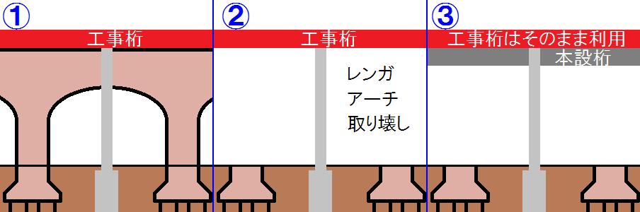 高架橋改築の手順