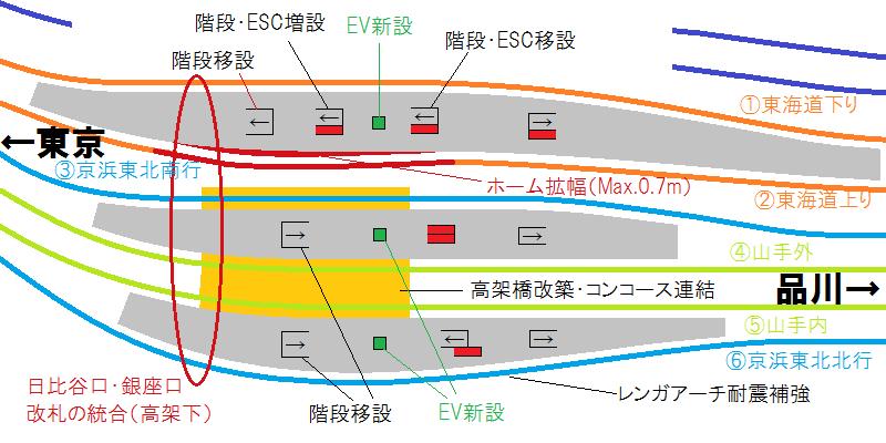 新橋駅の主な改良箇所