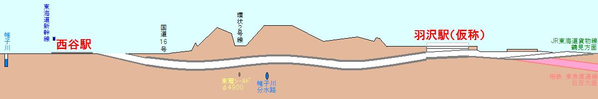 相鉄・JR直通線の断面図