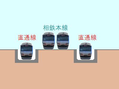 西谷駅東側の地上~地下の接続部分の構造