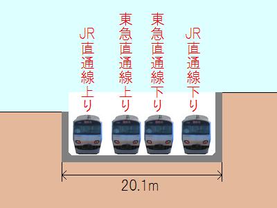 JR直通線と東急直通線の分岐部分のイメージ