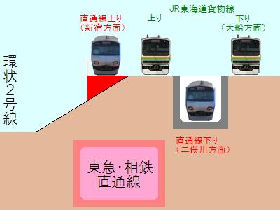 東海道貨物線合流部分のイメージ