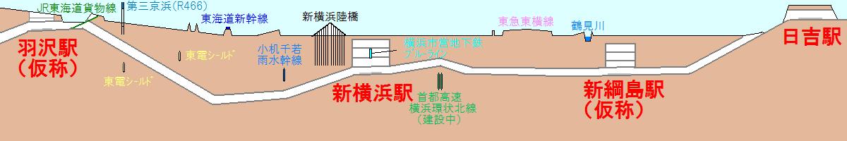 相鉄・東急直通線の断面図