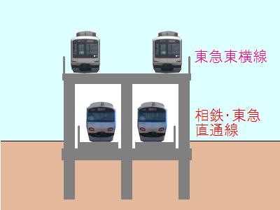 新綱島~日吉間の断面図(二重高架区間)