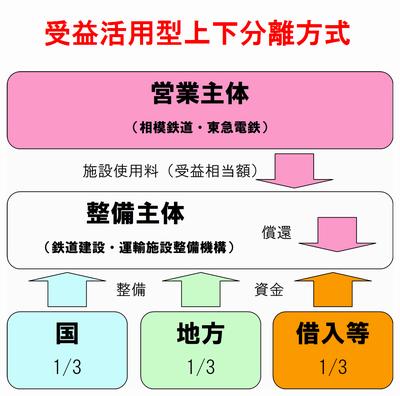 受益活用型上下分離方式のフロー