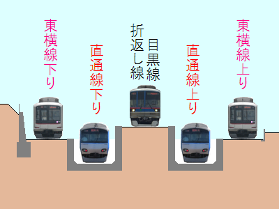 日吉駅横浜方の接続部分の断面図