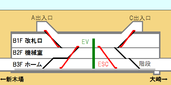 天王洲アイル駅の断面図