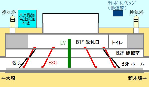 東京テレポート駅の長さ方向の断面図