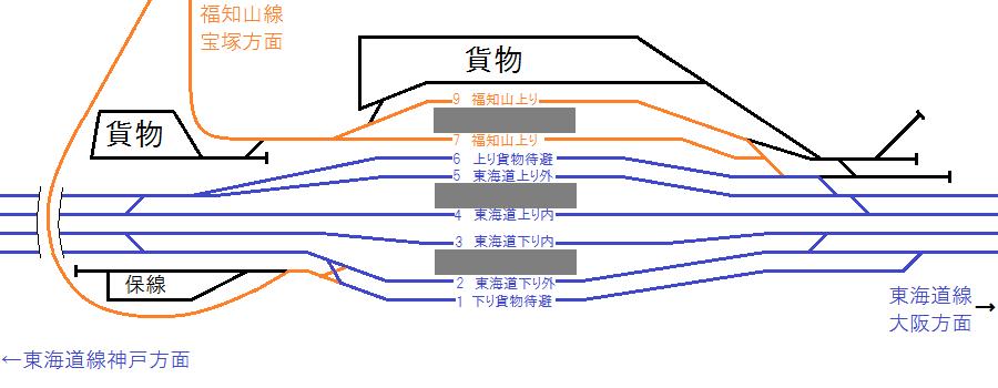 改修前の尼崎駅構内配線福知山線上りホームの番号が飛んでいるのはかつてこの手前に貨物用の線路があったため。左下の「保守」と書かれた線路の先にもかつて工場の貨車授受線があった、