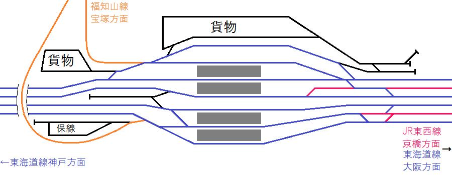当初計画された改修後の尼崎駅構内配線