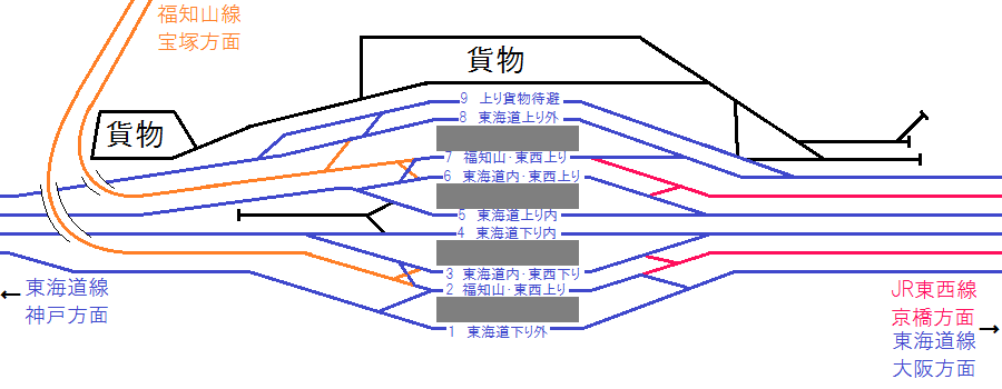 変更された改修後の尼崎駅構内配線