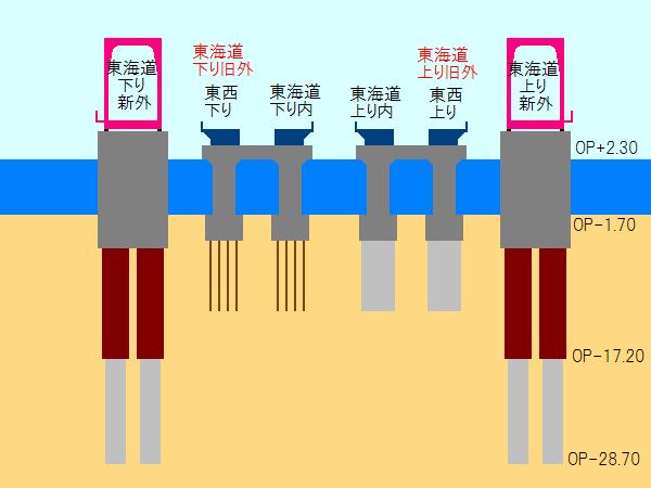 神崎川橋梁の横断面図