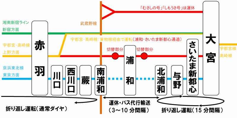 2011年3月6日の運転変更の概略図