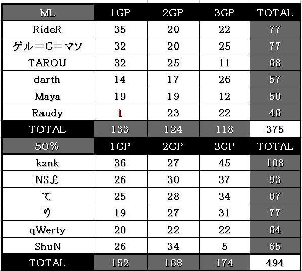 11.29 ML vs 50%