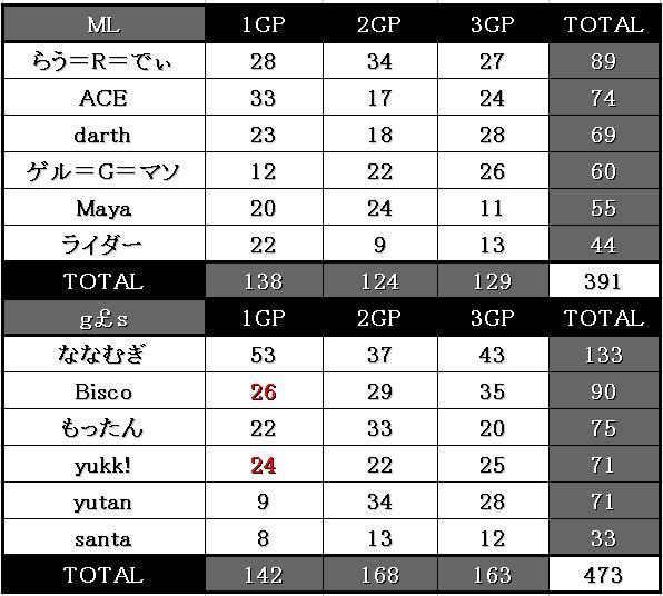 ML vs gls 12.01