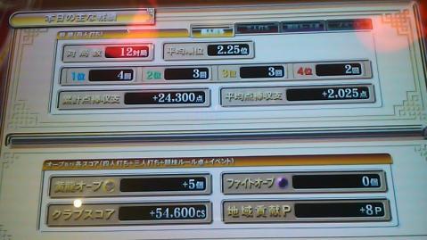 110501戦績