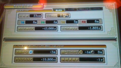 110521戦績
