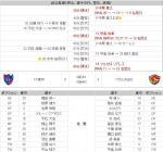 09/11/15 天皇杯 第4回戦 FC東京