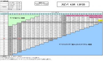 スピパ4.5R