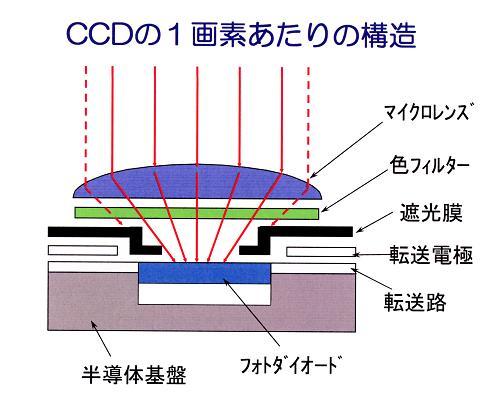 CCD.jpg