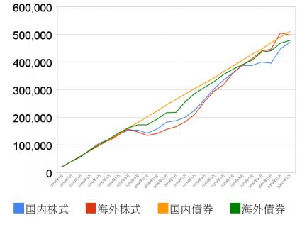 4資産の比較チャート