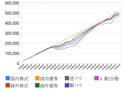 4資産+3種の比較チャート