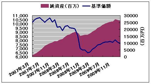 セゾン・バンガード・グローバルバランスファンドの推移