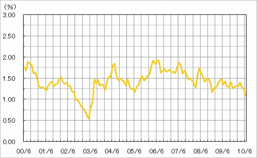 長期国債利回り推移(過去10年)