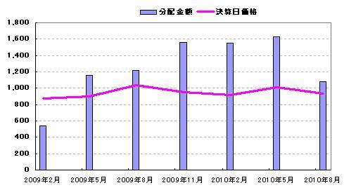 1343 価格と分配金の推移
