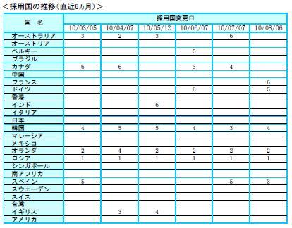 シティ・カントリー・セレクター ポートフォリオ 2