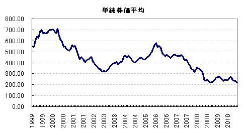 単純株価平均