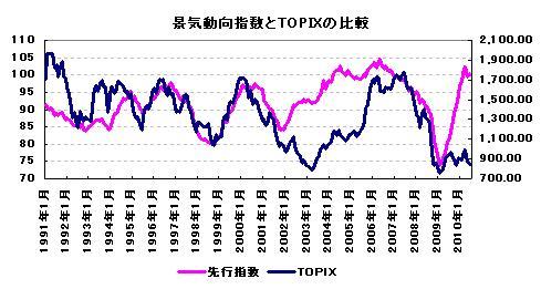 景気動向指数とTOPIXの比較 2