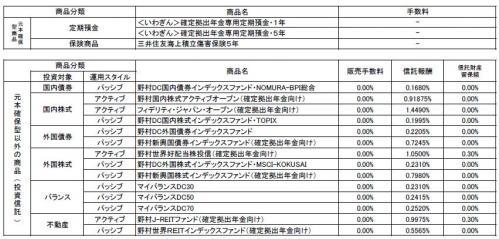 <いわぎん>個人型確定拠出年金プラン 運用商品一覧表