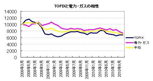 TOPIXと電力・ガスの相性