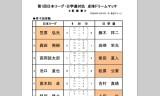 【情報】 日本リーグ日学連対抗卓球ドリームマッチの団体結果