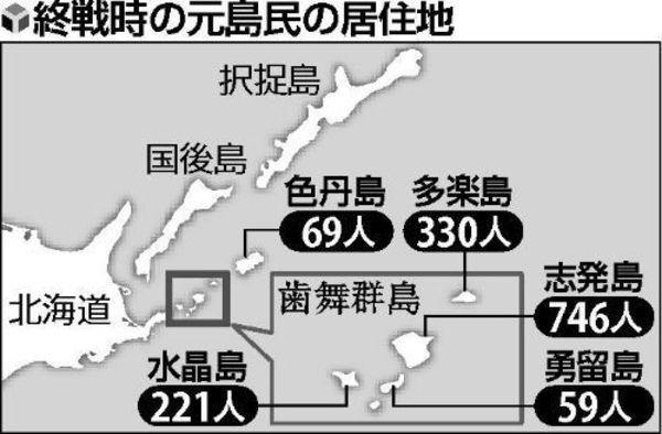 北方四島日本人居住