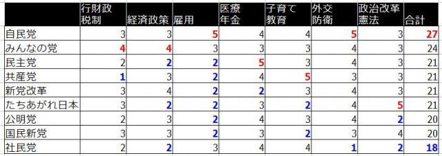 2010年参議院選挙マニフェストの点数一覧